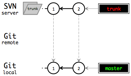 Clone from SVN to local Git