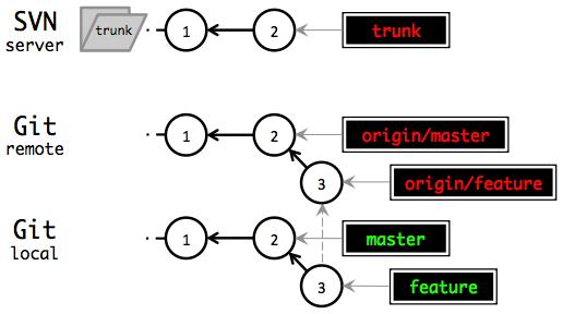 Git feature branch