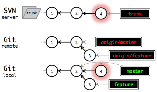 Using Git And Subversion Together Implements Blog