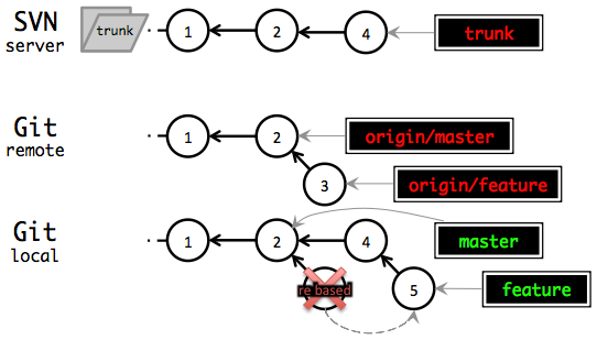 Rebase feature branch