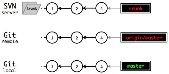 delete feature branches
